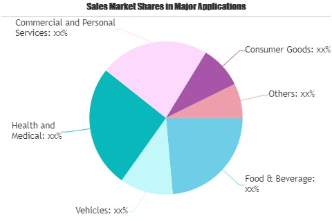 Advertising Market Unidentified Segments – The Biggest Opportunity Of 2021   IPG, Havas SA, Focus Media Group, AVIC Culture