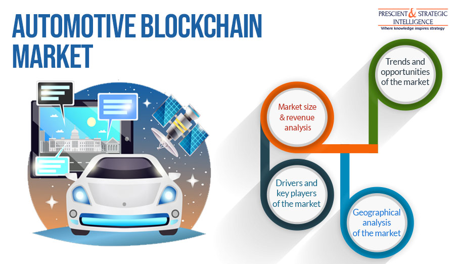 Automotive Blockchain Market Technological Advancements, Evolving Industry Trends and Insights