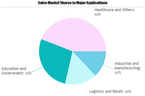 Computerized Maintenance Management Information System (CMMIS) Software Market Worth Observing Growth: Dude Solutions, Hippo, IBM, ServiceChannel