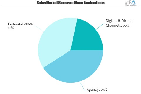 Contractors Insurance Market Outlook 2021: Big Things are Happening | State Farm, Allianz, AIG, Tokio Marine