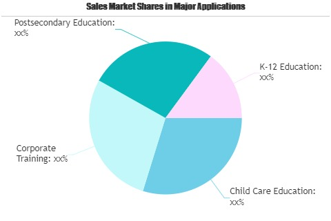 Education Market Likely to Boost Future Growth by 2026 | Blackboard, Option Training Institute, Taaleem