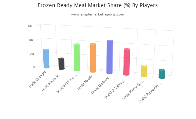 Frozen Ready Meal Market May See A Big Move: ConAgra, Fleury Michon, Kraft Heinz, Nestle, Unilever, 2 Sisters Food Group