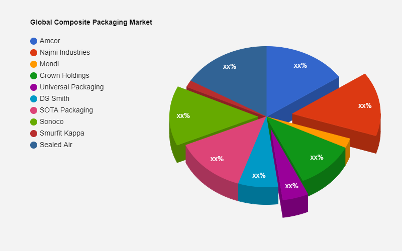 Composite Packaging Market SWOT Analysis including key players Amcor, Najmi Industries, Mondi