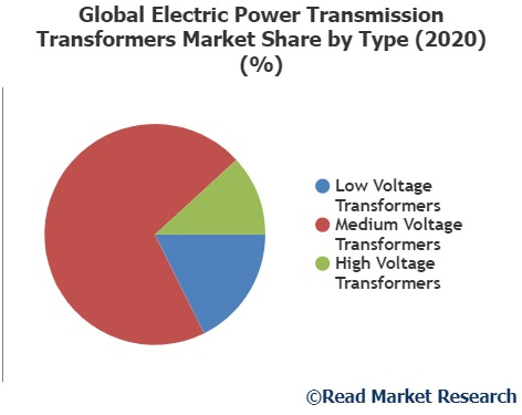 Electric Power Transmission Transformers Market- increasing demand with Industry Professionals: Crompton Greaves, Toshiba, Fuji Electric and Others