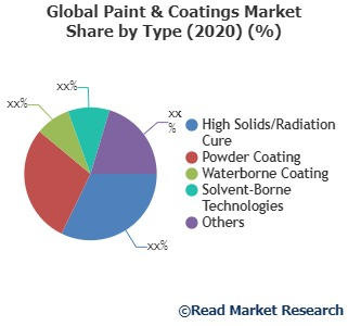 Paint & Coatings: Where is Global Market Influencing from Here? Sherwin-Williams Company, Valspar Corporation, Jotun Group and Others