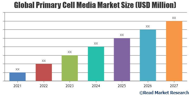 Primary Cell Media Market Potential Growth, Share and Analysis of Key Players  PromoCell, Cyagen Biosciences, Celprogen and Others