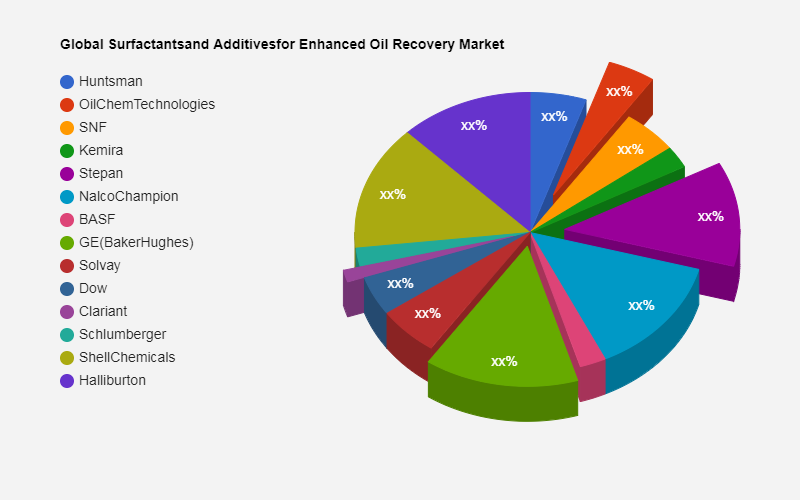 How much Asia Shares Accounted in Surfactants and Additives for Enhanced Oil Recovery Market?