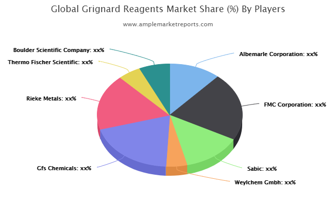 Grignard Reagents market is estimated to experience a notable rise in the coming era   Albemarle, FMC, Sabic, Weylchem