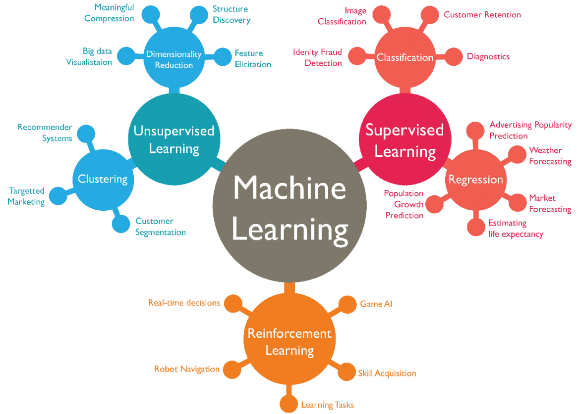 Machine Learning Market overview growth rate forecast for next 5 years   International Business Machines Corporation, Microsoft Corporation, SAP SE
