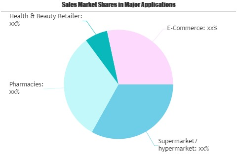 Make-Up Market to See Huge Growth by 2026 | L'Oréal, Erkul Cosmetics, Inova Cosmetics