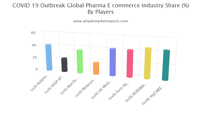 Pharma Ecommerce Outlook 2021-In-Depth Insight Of Sales Analysis, Growth Forecast And Upcoming Trends 2026