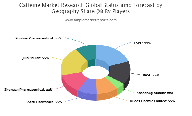 Caffeine market to see excellent growth in next 5 years | CSPC, BASF, Shandong Xinhua, Kudos Chemie