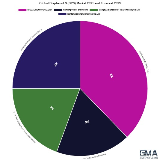 How much Americas Shares Accounted in Bisphenol S (BPS) Market?