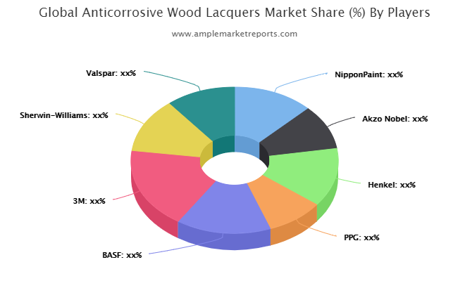 Anticorrosive Wood Lacquers Market is Booming Worldwide   NipponPaint, Akzo Nobel, Henkel, PPG, BASF, 3M