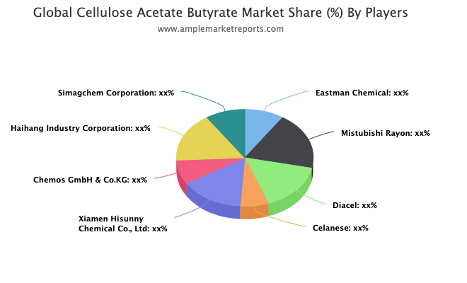 Cellulose Acetate Butyrate Market To Witness Huge Growth By 2025   Eastman Chemical, Mistubishi Rayon, Diacel, Celanese, Xiamen Hisunny Chemical, Chemos GmbH & Co.KG