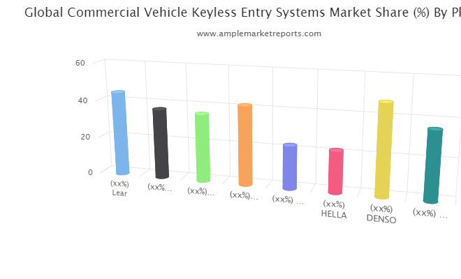 Commercial Vehicle Keyless Entry Systems Market Demonstrates a Spectacular Growth by 2026 | Lear, Atmel , OMRON, ZF Friedrichshafen, Mitsubishi Electric, HELLA