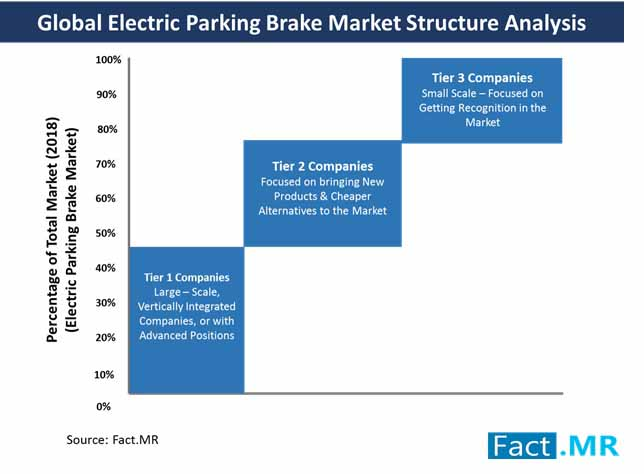 Aftermarket Segment in Electric Parking Brake Market to Record CAGR of 5% and Increase in Revenue by 2027