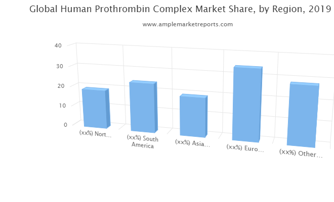 Human Prothrombin Complex Market Shaping From Growth To Value : Shire, CSL, Grifols, Octapharma, Hualan Biological, Meheco Xinxing Pharma