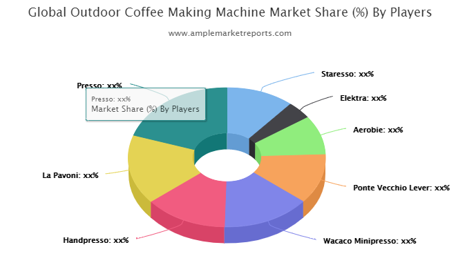 Examine Outdoor Coffee Making Machine Market – What Are The Main Factors That Contributing Towards Industry Growth?