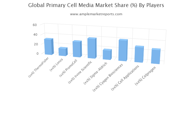Primary Cell Media Outlook 2021-In-Depth Insight Of Sales Analysis, Growth Forecast And Upcoming Trends 2026