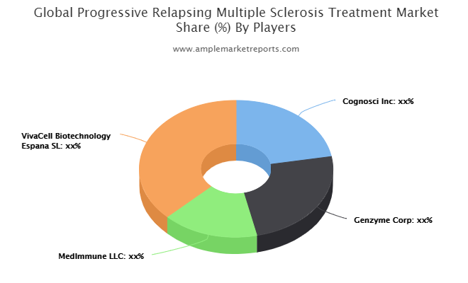 Progressive Relapsing Multiple Sclerosis Treatment market maintaining a strong outlook heres why