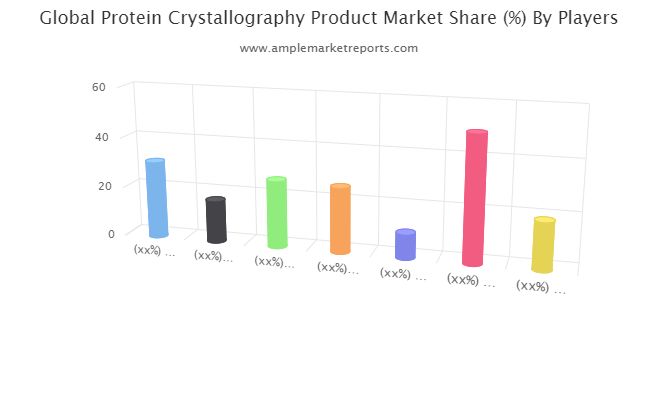 Protein Crystallography Product Market Business Analysis, New Innovation   Share, Revenue, And Sales Till 2027
