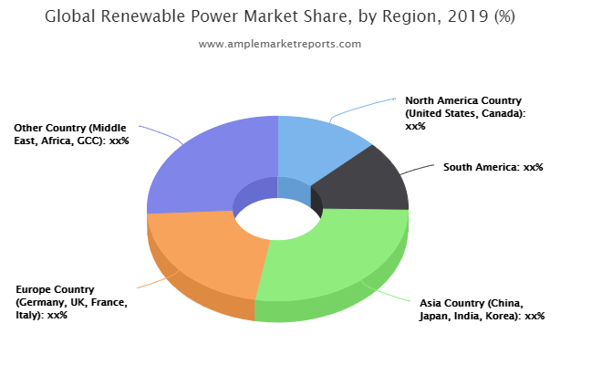 Renewable Power – Surge In Market Growth Is Getting Started: Enel, Vattenfall, Iberdrola, Tokyo Electric Power, Xcel Energy, ACCIONA