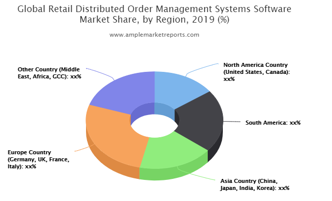 Retail Distributed Order Management Systems Software Market to Enjoy 'Explosive Growth' by 2026 | Radial, Magento, 4Psite, Ordermentum