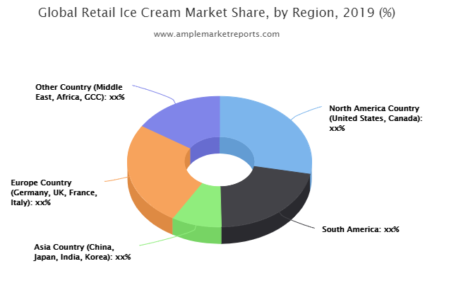 Retail Ice Cream Market To See Major Growth By 2026: Unilever, Nestle, General Mills, Mars, Blue Bell