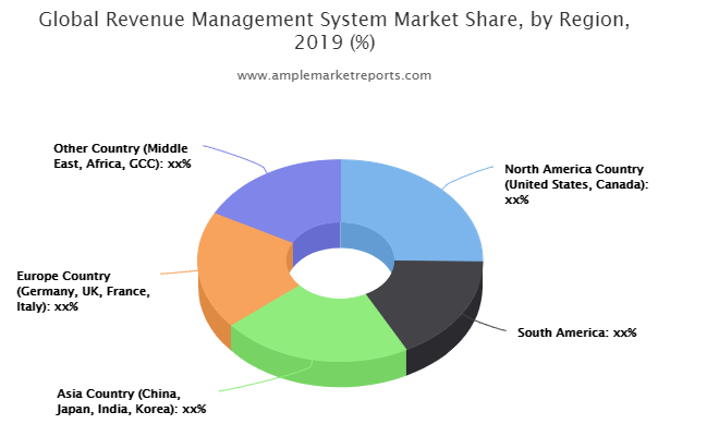 Revenue Management System Market Boosting The Growth Worldwide: Microsoft, IDeaS Revenue Solutions, Amdocs, Comverse, Syniverse Technologies, Alcatel-Lucent