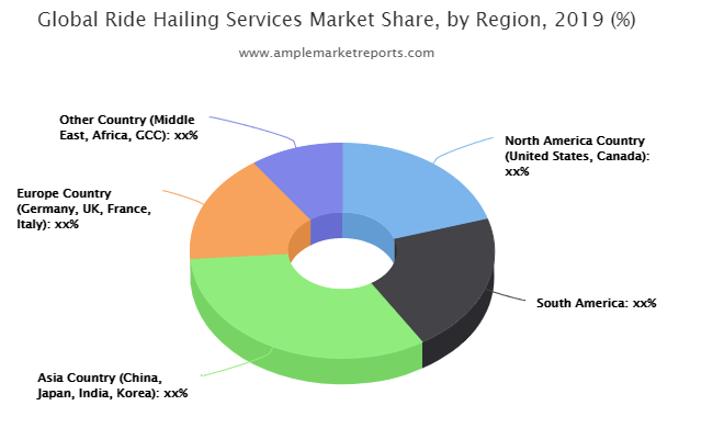 Major trends in Ride Hailing Services Market described in a new market report | DiDi Chuxing, Gett, Grab, Lyft