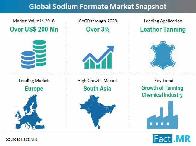 Sodium Formate Market to Record moderate CAGR of 2.8% and Increase in Revenue by 2029