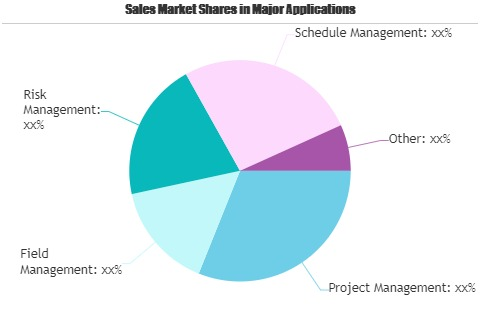 Artificial Intelligence (AI) in Construction Market to See Strong Investment Activities | Autodesk, IBM, Microsoft