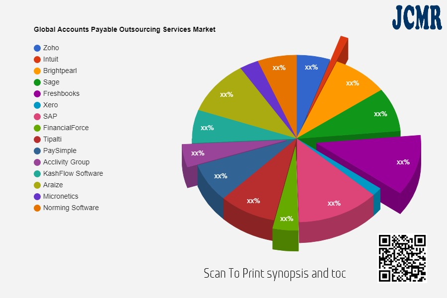 Accounts Payable Outsourcing Services Market Investment Analysis | Zoho, Intuit, Brightpearl, Sage
