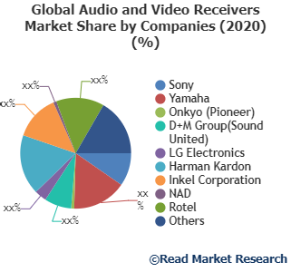 Audio and Video Receivers Market Analysis, Technologies & Forecasts To 2027- Sony, Yamaha, Onkyo (Pioneer) and Others