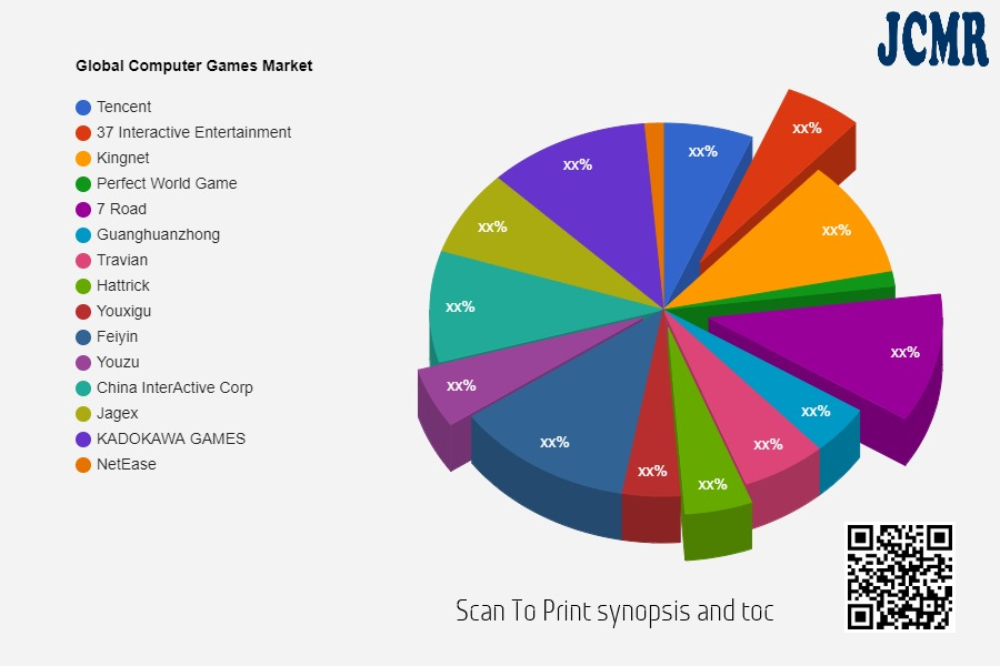 Computer Games Market SWOT Analysis including key players Tencent, 37 Interactive Entertainment, Kingnet, Perfect World Game, 7 Road