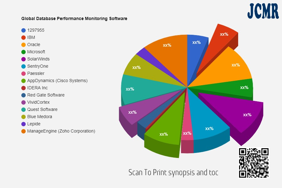 Database Performance Monitoring Software & Services Market – increasing demand with Industry Professionals:IBM, Oracle, Microsoft