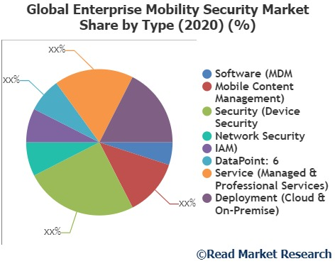 Enterprise Mobility Security Market to witness astonishing growth with Key Players   Blackberry, Fiberlink Communications Corp., SAP and Others