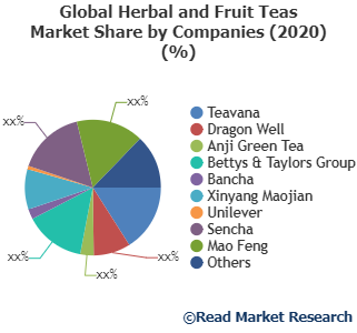 Herbal and Fruit Teas Market Analysis, Technologies & Forecasts To 2027- Teavana, Dragon Well, Anji Green Tea and Others