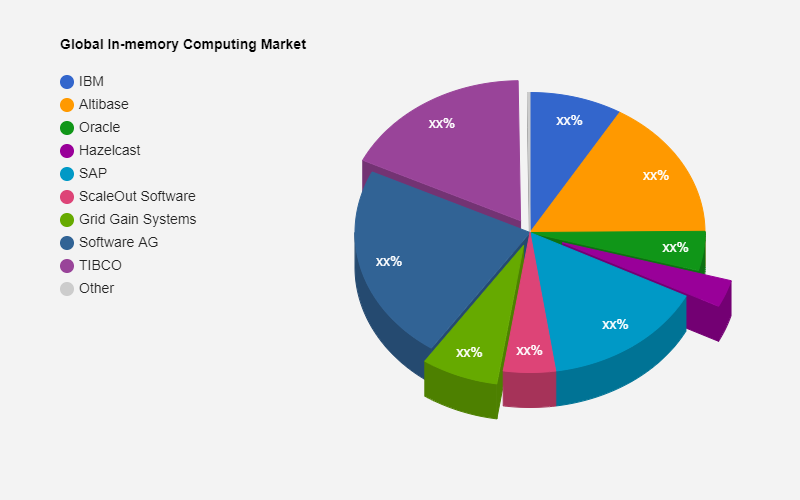 In-memory Computing Market to Witness Huge Growth by 2028  IBM, Microsoft, Altibase
