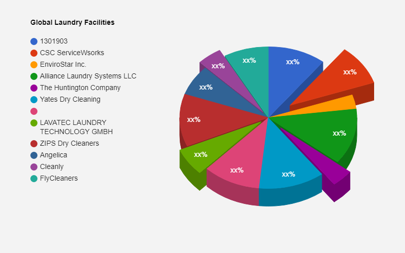 Laundry Facilities & Dry-Cleaning Services Market – Major Technology Giants in Buzz Again | CSC ServiceWsorks, EnviroStar Inc., Alliance Laundry Systems LLC