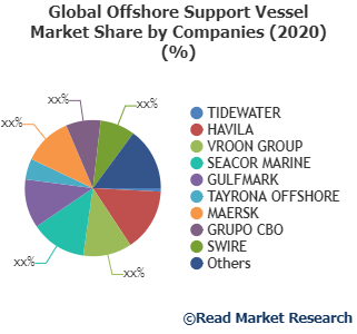 Offshore Support Vessel Market Potential Growth, Share and Analysis of Key Players| TIDEWATER, HAVILA, VROON GROUP and Others