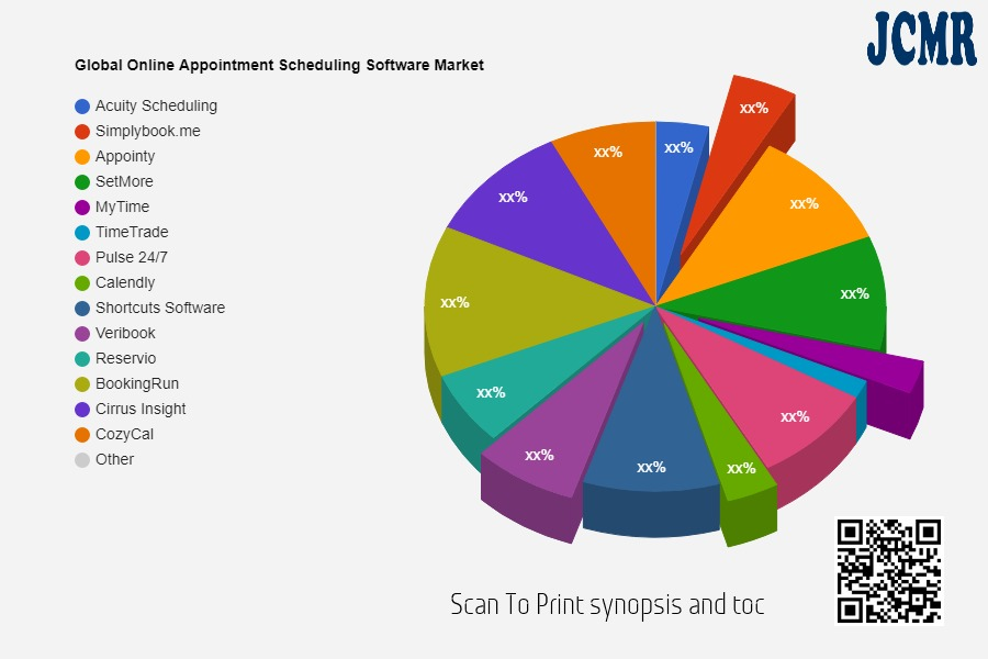 Online Appointment Scheduling Software Market Quality & Quantity Analysis | Acuity Scheduling, Simplybook.me, Appointy