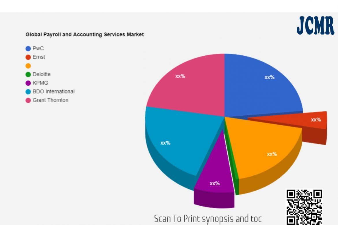 Human Resource Outsourcing Market SWOT Analysis including key players Accenture, ADP, IBM, Infosys, Ran