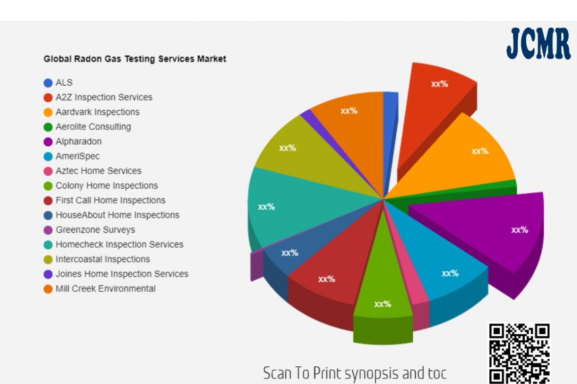 Radon Gas Testing Services Market SWOT Analysis including key players ALS, A2Z Inspection Services, Aardvark Inspections, Aerolite Consulting