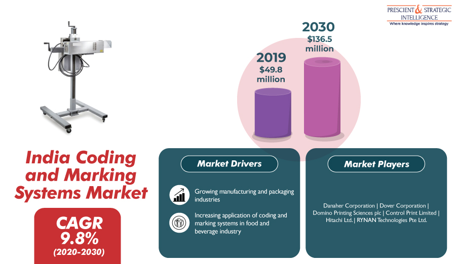 Growth of the Coding and Marking Systems Market in India – P&S Intelligence
