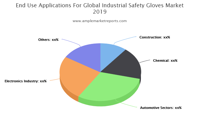Industrial Safety Gloves market growing popularity and emerging trends | 3M, Ansell, Kossan, Supermax, Top Glove, Semperit Group