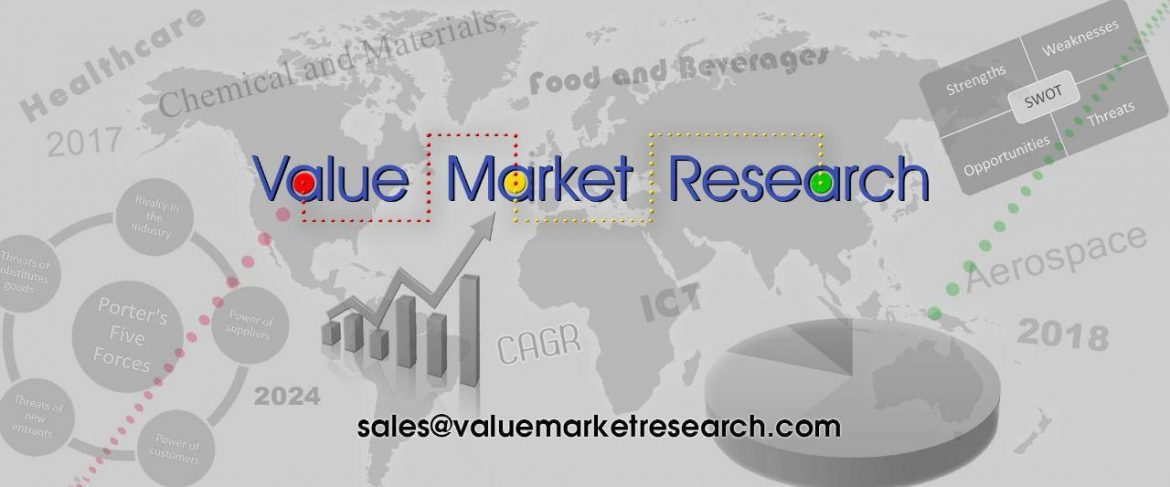 Ethyl Lactate Market Size, Industry Outlook and Global Forecast to 2027