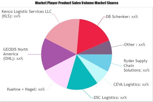 Warehousing Market To Witness Huge Growth By 2026 | Ryder Supply Chain Solutions, CEVA Logistics, DSC Logistics