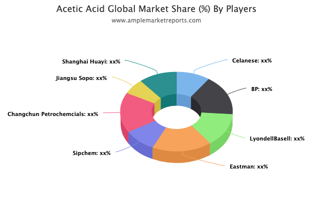 Acetic Acid Market Report , Competitive Analysis, Proposal Strategy, Top Addressable Targets, Key Requirements